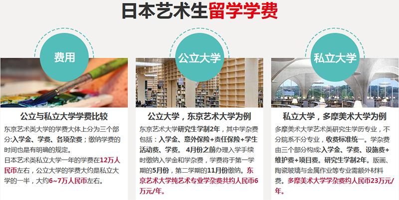 日本艺术留学费用.jpg