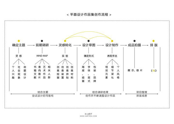 平面设计作品集流程.jpg