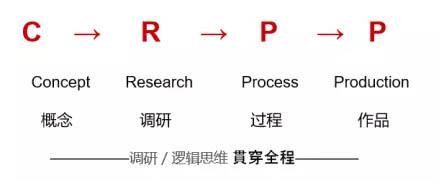 作品集制作流程